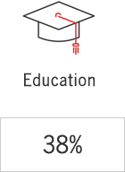 38% submitted entries for education